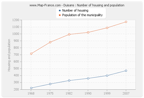 Duisans : Number of housing and population