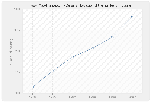 Duisans : Evolution of the number of housing