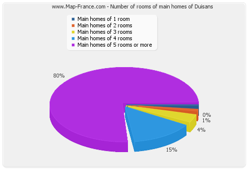 Number of rooms of main homes of Duisans