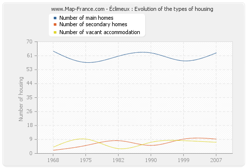 Éclimeux : Evolution of the types of housing