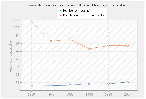 Éclimeux : Number of housing and population