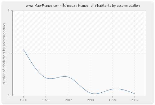 Éclimeux : Number of inhabitants by accommodation
