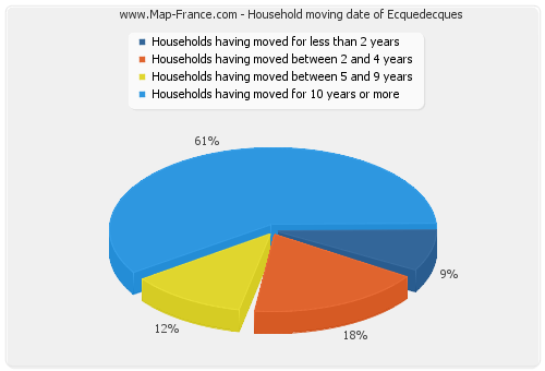 Household moving date of Ecquedecques