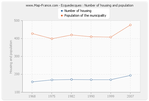 Ecquedecques : Number of housing and population