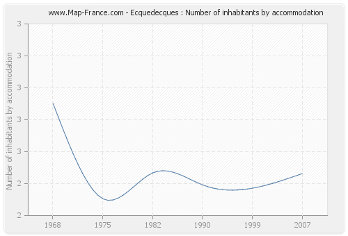 Ecquedecques : Number of inhabitants by accommodation
