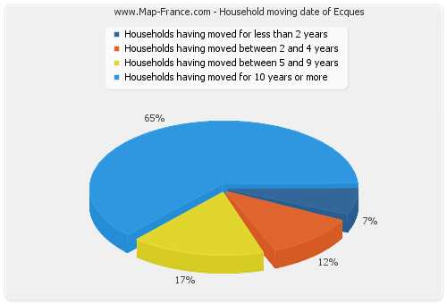 Household moving date of Ecques