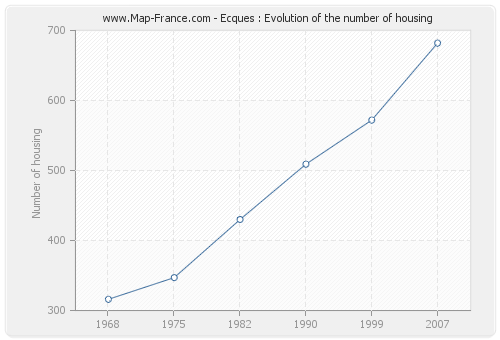 Ecques : Evolution of the number of housing