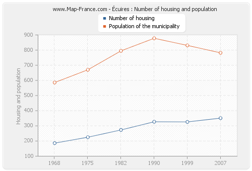 Écuires : Number of housing and population