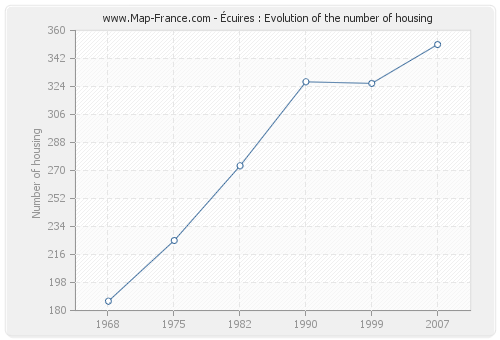 Écuires : Evolution of the number of housing