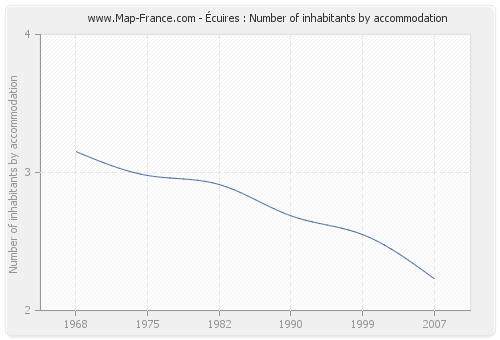 Écuires : Number of inhabitants by accommodation