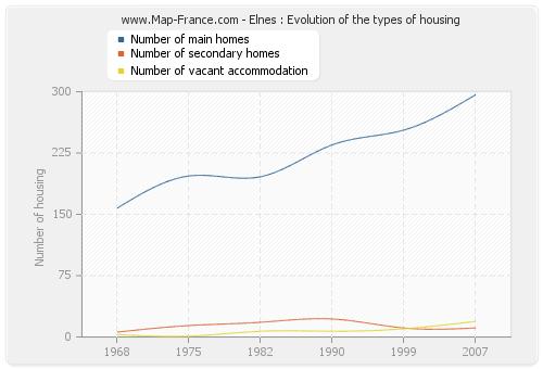 Elnes : Evolution of the types of housing