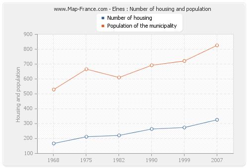 Elnes : Number of housing and population