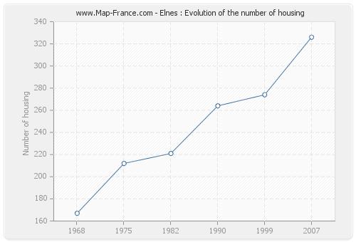 Elnes : Evolution of the number of housing
