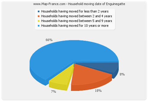 Household moving date of Enguinegatte