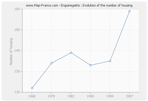 Enguinegatte : Evolution of the number of housing