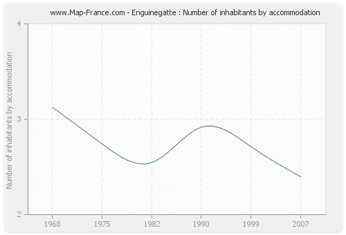 Enguinegatte : Number of inhabitants by accommodation
