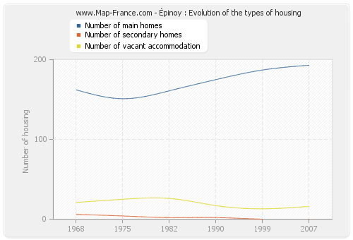Épinoy : Evolution of the types of housing