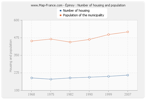 Épinoy : Number of housing and population