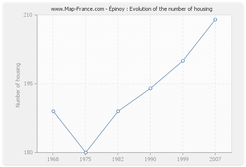 Épinoy : Evolution of the number of housing