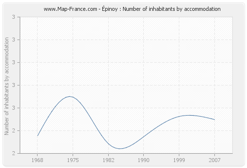 Épinoy : Number of inhabitants by accommodation
