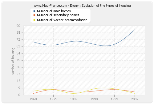 Ergny : Evolution of the types of housing