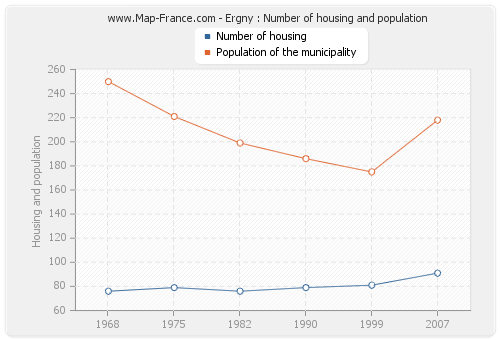 Ergny : Number of housing and population