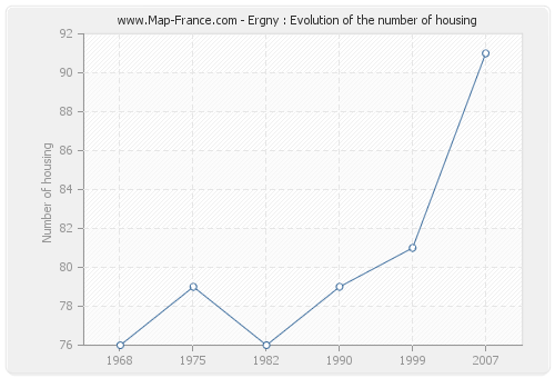 Ergny : Evolution of the number of housing