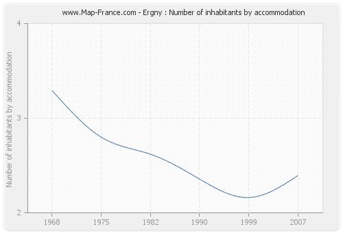 Ergny : Number of inhabitants by accommodation