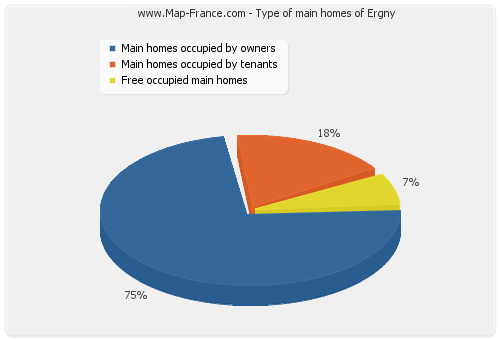 Type of main homes of Ergny