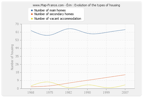 Érin : Evolution of the types of housing