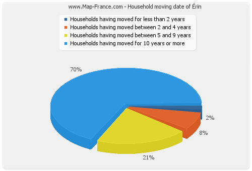 Household moving date of Érin