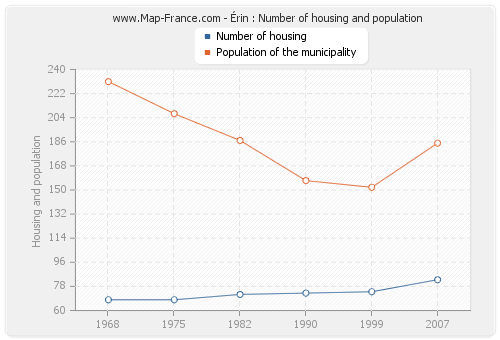 Érin : Number of housing and population