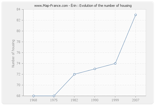 Érin : Evolution of the number of housing