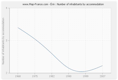 Érin : Number of inhabitants by accommodation