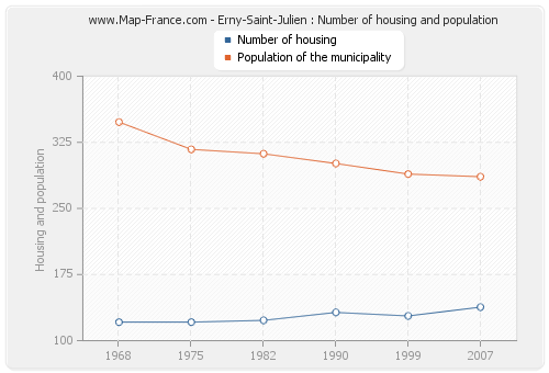 Erny-Saint-Julien : Number of housing and population