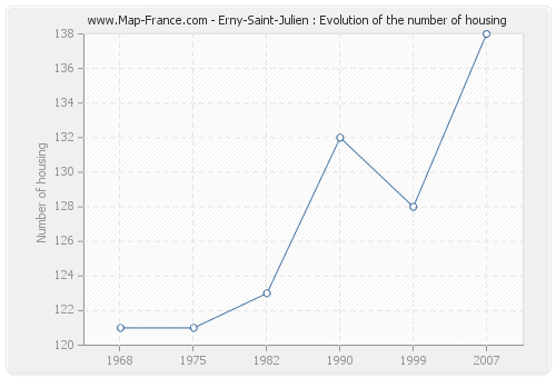 Erny-Saint-Julien : Evolution of the number of housing