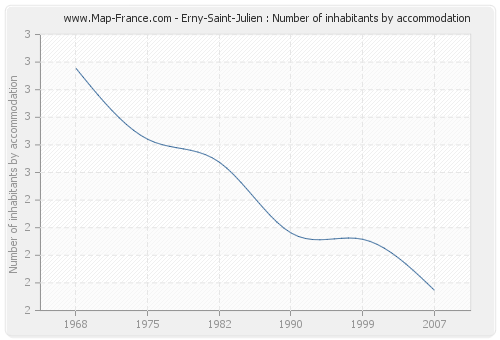 Erny-Saint-Julien : Number of inhabitants by accommodation