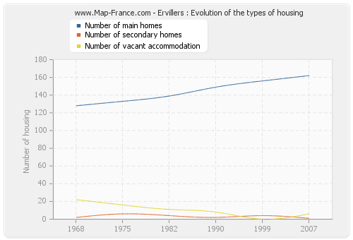 Ervillers : Evolution of the types of housing