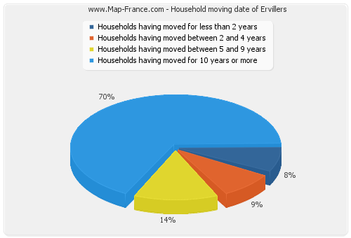 Household moving date of Ervillers