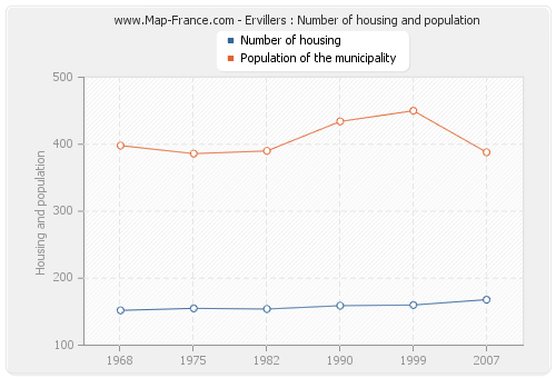 Ervillers : Number of housing and population