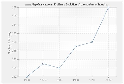 Ervillers : Evolution of the number of housing