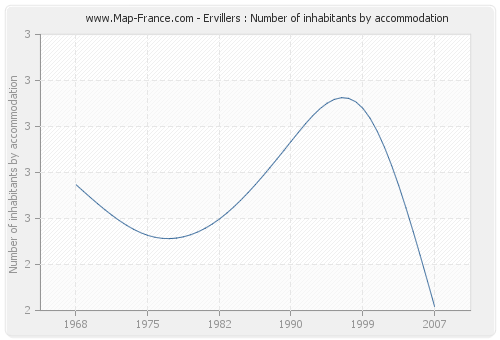 Ervillers : Number of inhabitants by accommodation