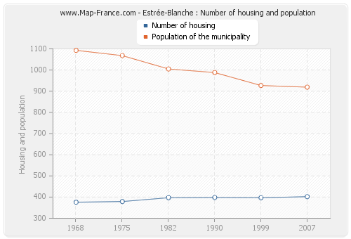 Estrée-Blanche : Number of housing and population
