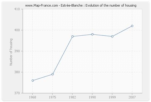 Estrée-Blanche : Evolution of the number of housing