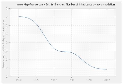 Estrée-Blanche : Number of inhabitants by accommodation