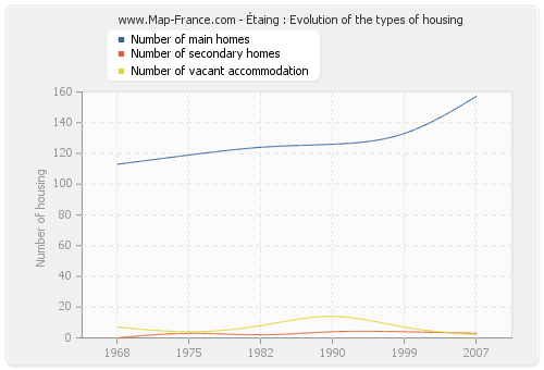 Étaing : Evolution of the types of housing