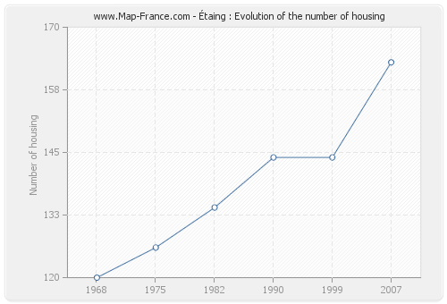 Étaing : Evolution of the number of housing