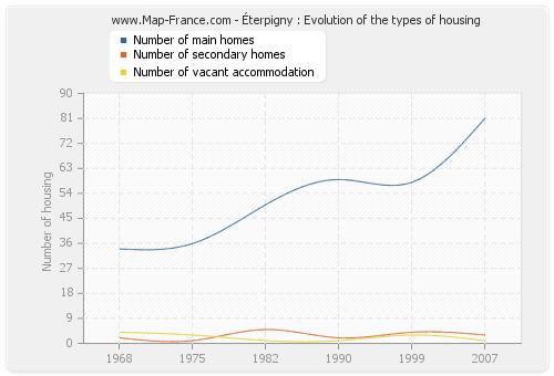 Éterpigny : Evolution of the types of housing