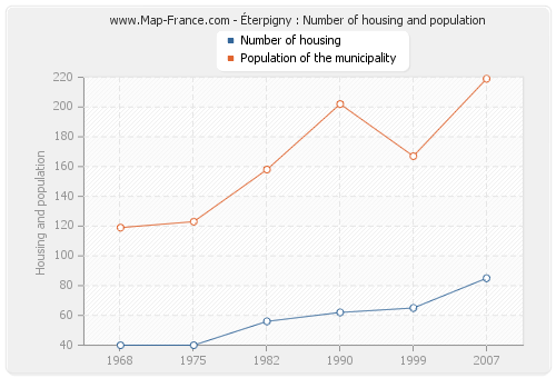 Éterpigny : Number of housing and population
