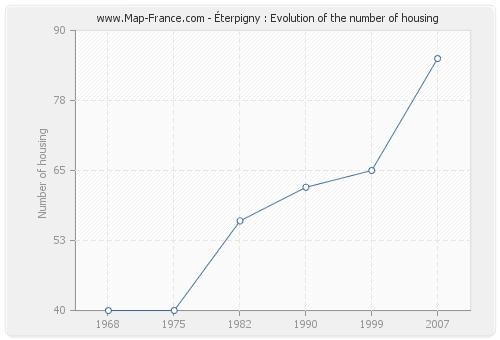 Éterpigny : Evolution of the number of housing